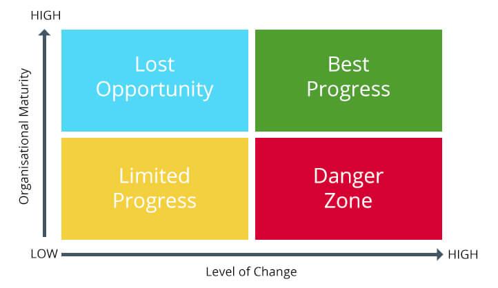 change_management_grid